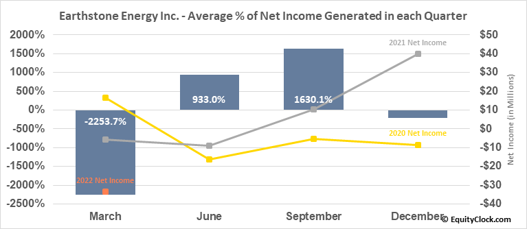 Earthstone Energy Inc. (NYSE:ESTE) Net Income Seasonality