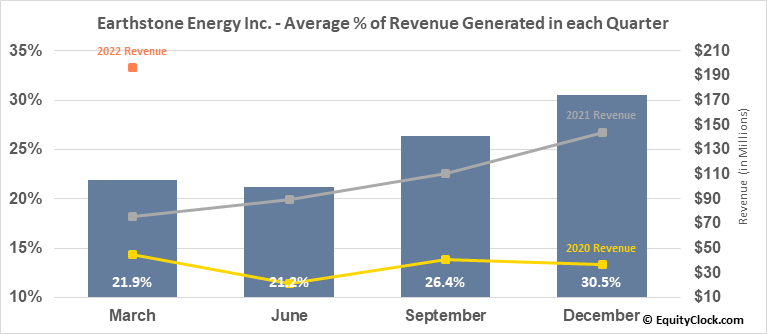 Earthstone Energy Inc. (NYSE:ESTE) Revenue Seasonality