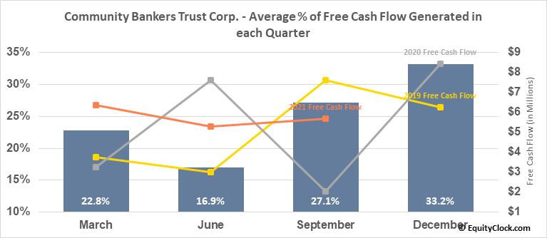 Community Bankers Trust Corp. (NASD:ESXB) Free Cash Flow Seasonality