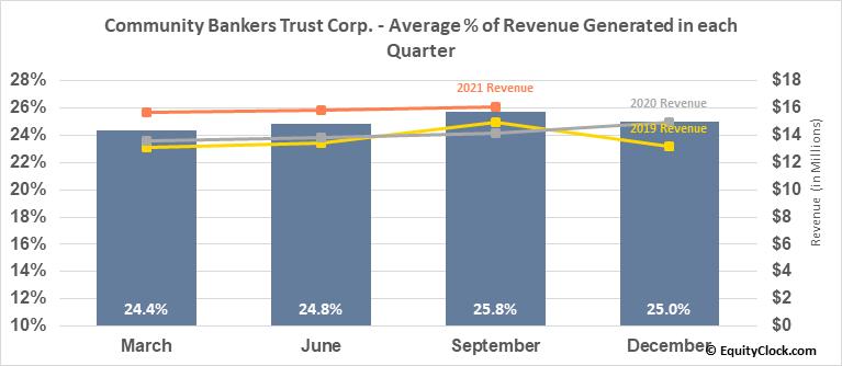 Community Bankers Trust Corp. (NASD:ESXB) Revenue Seasonality