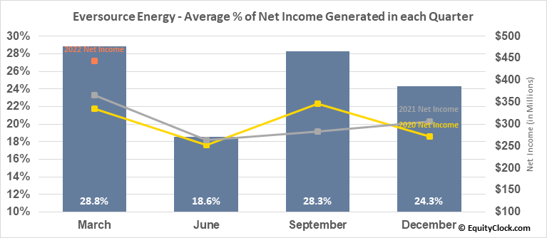Eversource Energy (NYSE:ES) Net Income Seasonality