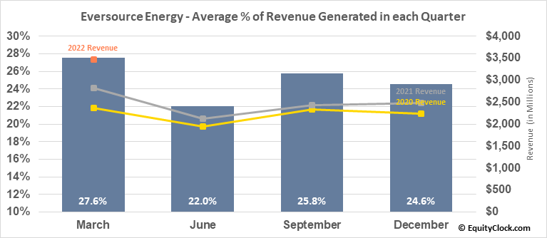 Eversource Energy (NYSE:ES) Revenue Seasonality