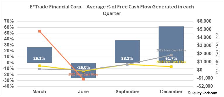 E*Trade Financial Corp. (NASD:ETFC) Free Cash Flow Seasonality