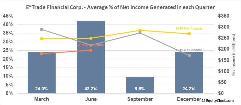 E*Trade Financial Corp. (NASD:ETFC) Net Income Seasonality