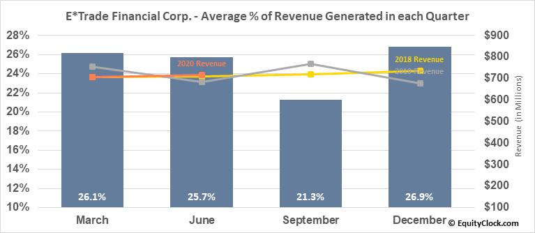 E*Trade Financial Corp. (NASD:ETFC) Revenue Seasonality