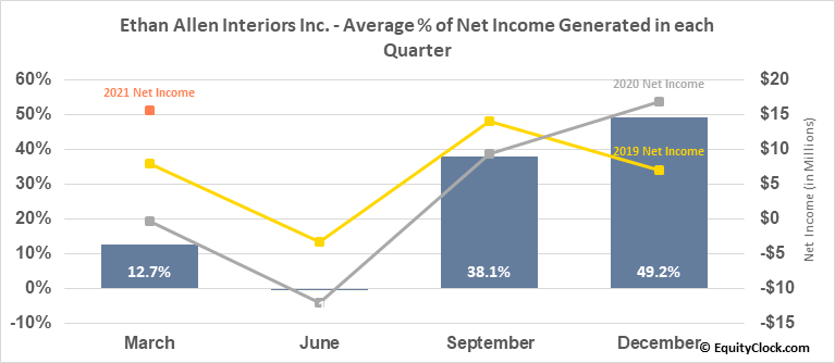 Ethan Allen Interiors Inc. (NYSE:ETH) Net Income Seasonality