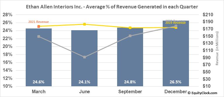Ethan Allen Interiors Inc. (NYSE:ETH) Revenue Seasonality