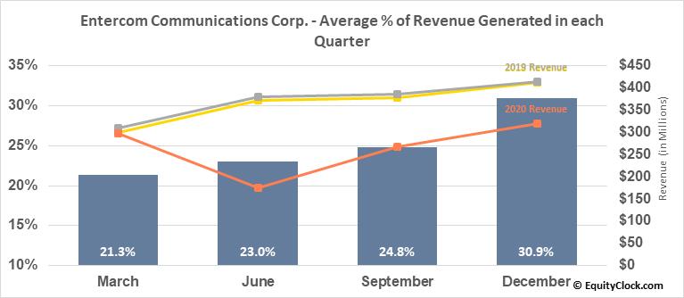 Entercom Communications Corp. (NYSE:ETM) Revenue Seasonality