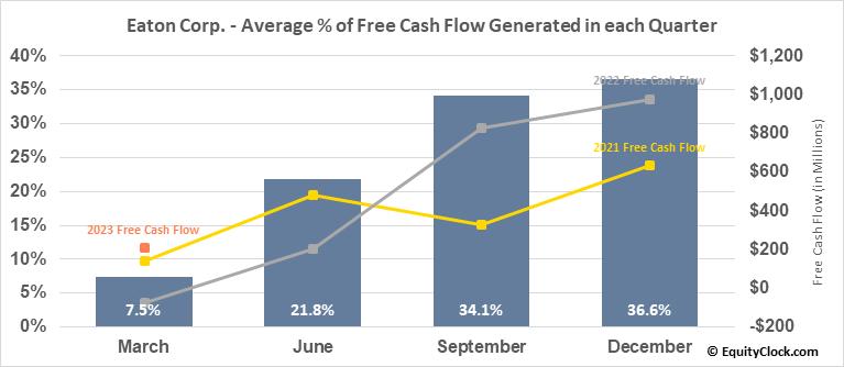Eaton Corp. (NYSE:ETN) Free Cash Flow Seasonality