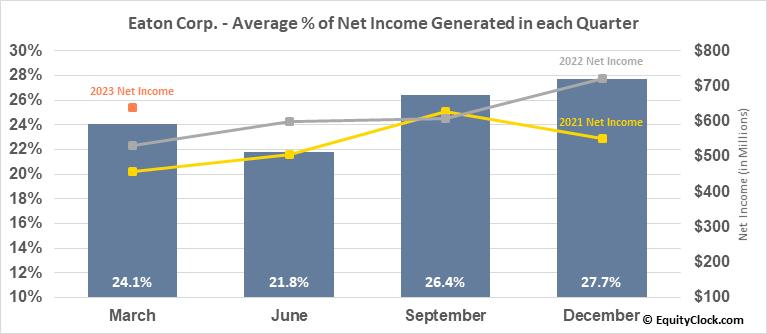 Eaton Corp. (NYSE:ETN) Net Income Seasonality