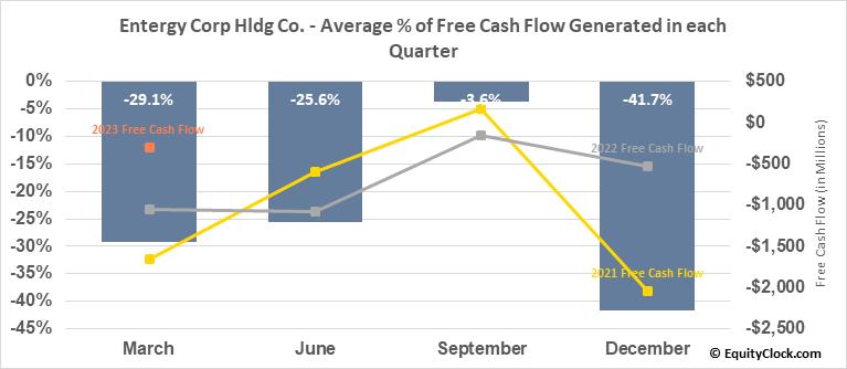 Entergy Corp Hldg Co. (NYSE:ETR) Free Cash Flow Seasonality