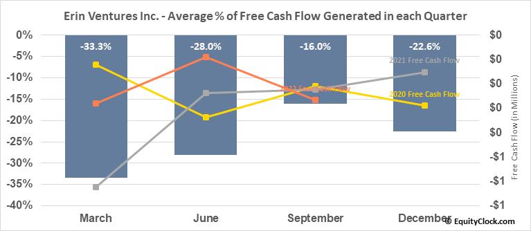 Erin Ventures, Inc. (TSXV:EV.V) Free Cash Flow Seasonality