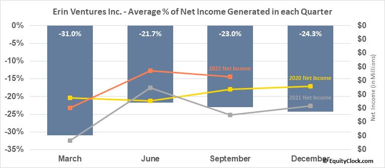 Erin Ventures, Inc. (TSXV:EV.V) Net Income Seasonality