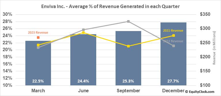 Enviva Partners, LP (NYSE:EVA) Revenue Seasonality