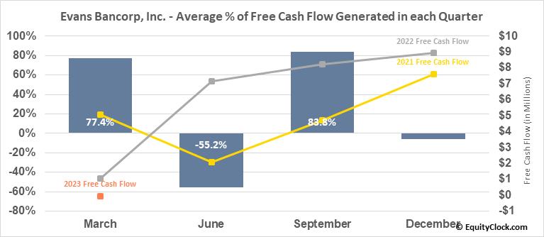 Evans Bancorp, Inc. (AMEX:EVBN) Free Cash Flow Seasonality