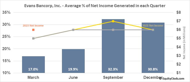 Evans Bancorp, Inc. (AMEX:EVBN) Net Income Seasonality