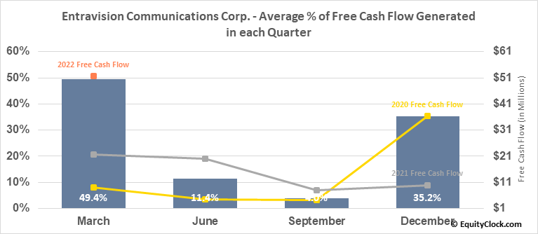 Entravision Communications Corp. (NYSE:EVC) Free Cash Flow Seasonality