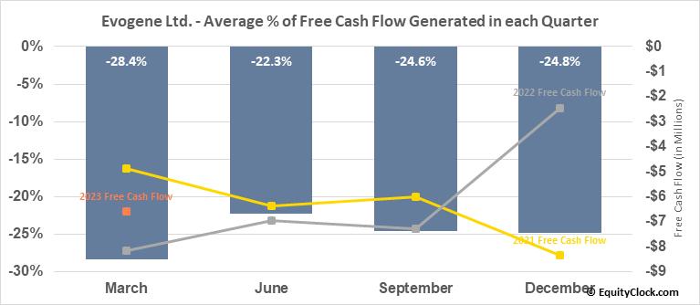 Evogene Ltd. (NASD:EVGN) Free Cash Flow Seasonality