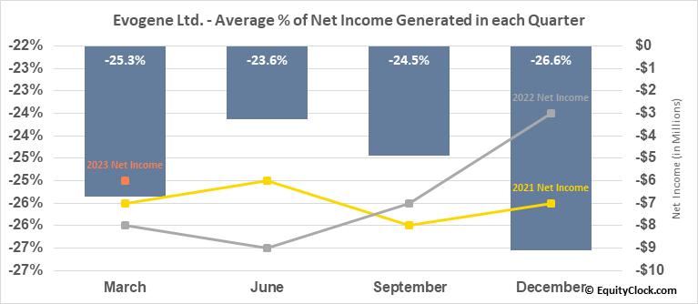 Evogene Ltd. (NASD:EVGN) Net Income Seasonality
