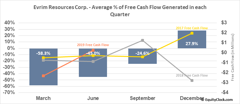 Evrim Resources Corp. (TSXV:EVM.V) Free Cash Flow Seasonality