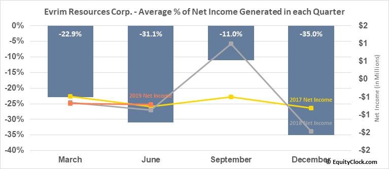 Evrim Resources Corp. (TSXV:EVM.V) Net Income Seasonality