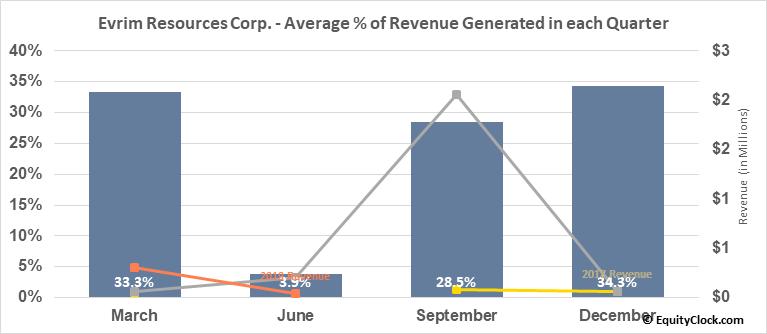 Evrim Resources Corp. (TSXV:EVM.V) Revenue Seasonality