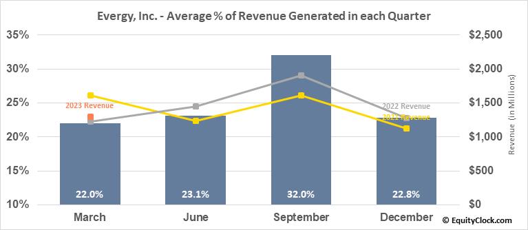 Evergy, Inc. (NYSE:EVRG) Revenue Seasonality