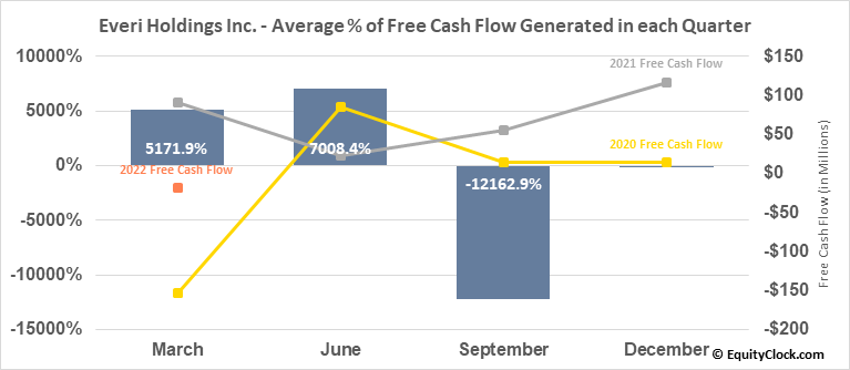 Everi Holdings Inc. (NYSE:EVRI) Free Cash Flow Seasonality