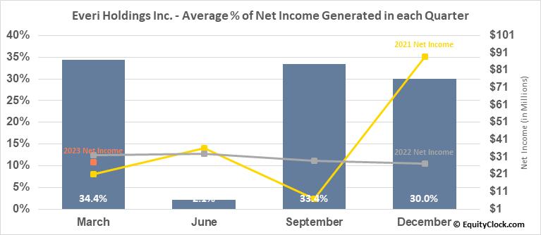 Everi Holdings Inc. (NYSE:EVRI) Net Income Seasonality