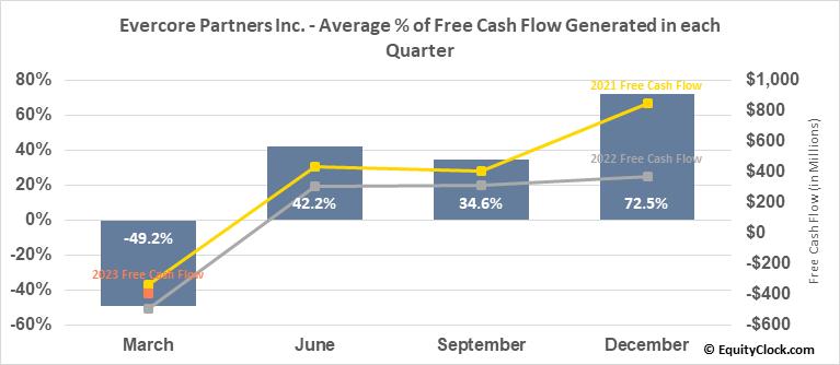 Evercore Partners Inc. (NYSE:EVR) Free Cash Flow Seasonality
