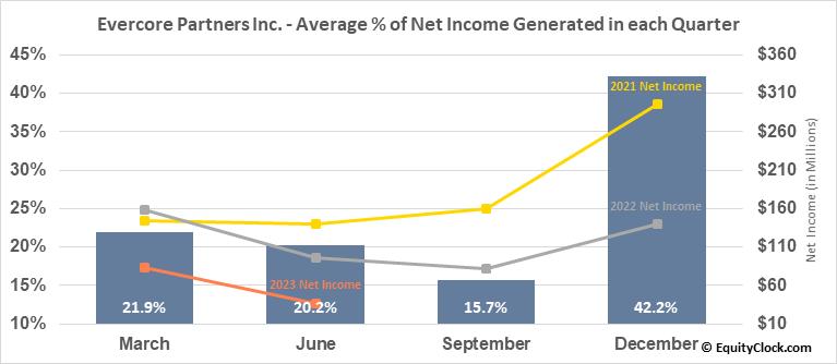 Evercore Partners Inc. (NYSE:EVR) Net Income Seasonality