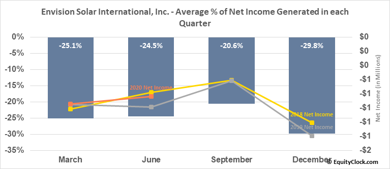 Envision Solar International, Inc. (OTCMKT:EVSI) Net Income Seasonality