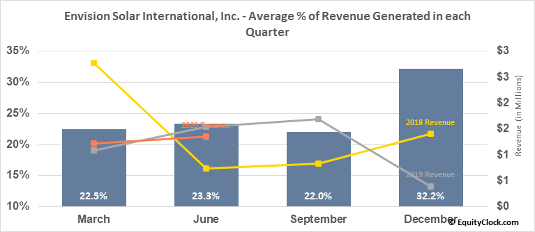 Envision Solar International, Inc. (OTCMKT:EVSI) Revenue Seasonality