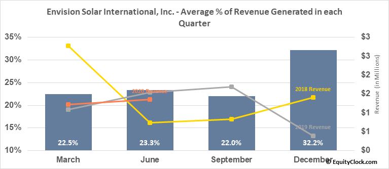 Envision Solar International, Inc. (NASD:EVSI) Revenue Seasonality