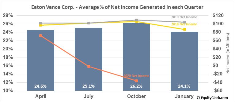 Eaton Vance Corp. (NYSE:EV) Net Income Seasonality