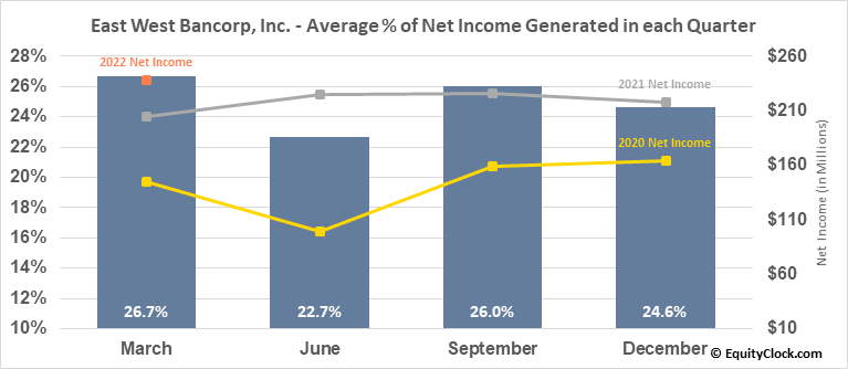 East West Bancorp, Inc. (NASD:EWBC) Net Income Seasonality