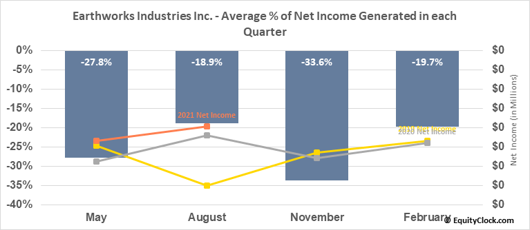 Earthworks Industries, Inc. (TSXV:EWK.V) Net Income Seasonality