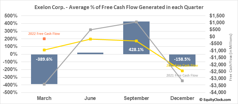 Exelon Corp. (NASD:EXC) Free Cash Flow Seasonality