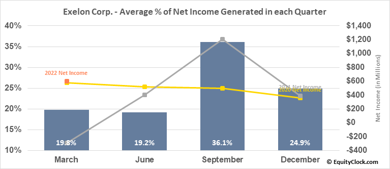 Exelon Corp. (NASD:EXC) Net Income Seasonality