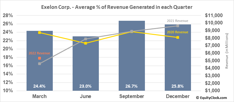 Exelon Corp. (NASD:EXC) Revenue Seasonality