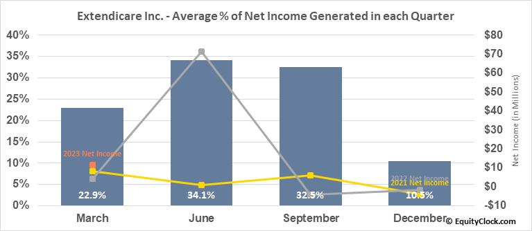 Extendicare Inc. (TSE:EXE.TO) Net Income Seasonality
