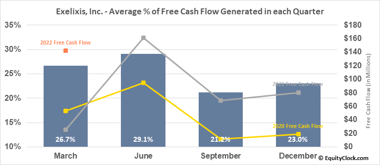 Exelixis, Inc. (NASD:EXEL) Free Cash Flow Seasonality