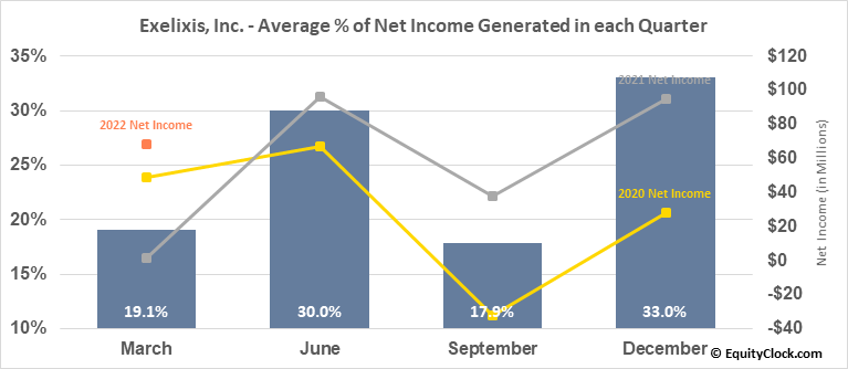Exelixis, Inc. (NASD:EXEL) Net Income Seasonality