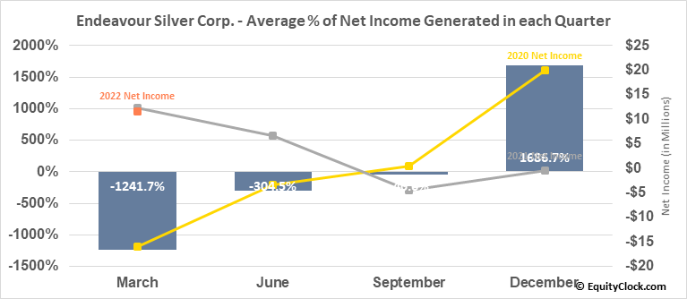 Endeavour Silver Corp. (NYSE:EXK) Net Income Seasonality