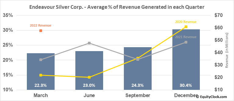 Endeavour Silver Corp. (NYSE:EXK) Revenue Seasonality