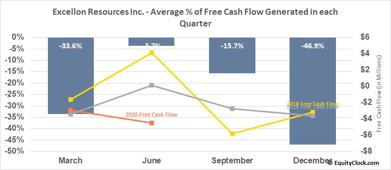 Excellon Resources Inc. (OTCMKT:EXLLF) Free Cash Flow Seasonality