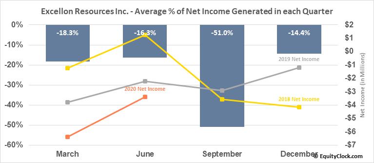 Excellon Resources Inc. (OTCMKT:EXLLF) Net Income Seasonality