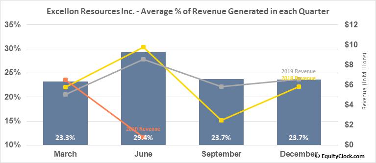Excellon Resources Inc. (OTCMKT:EXLLF) Revenue Seasonality