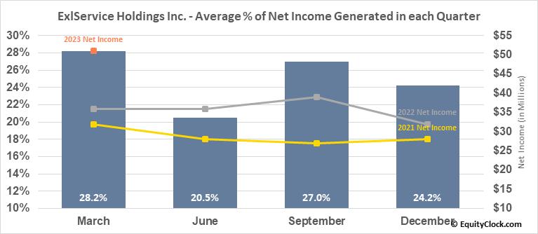 ExlService Holdings Inc. (NASD:EXLS) Net Income Seasonality
