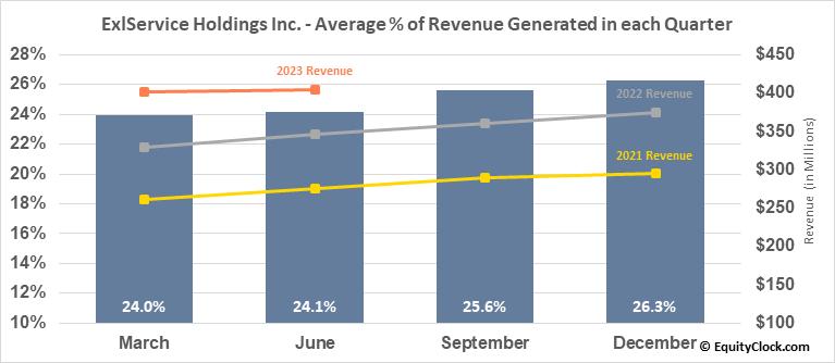 ExlService Holdings Inc. (NASD:EXLS) Revenue Seasonality